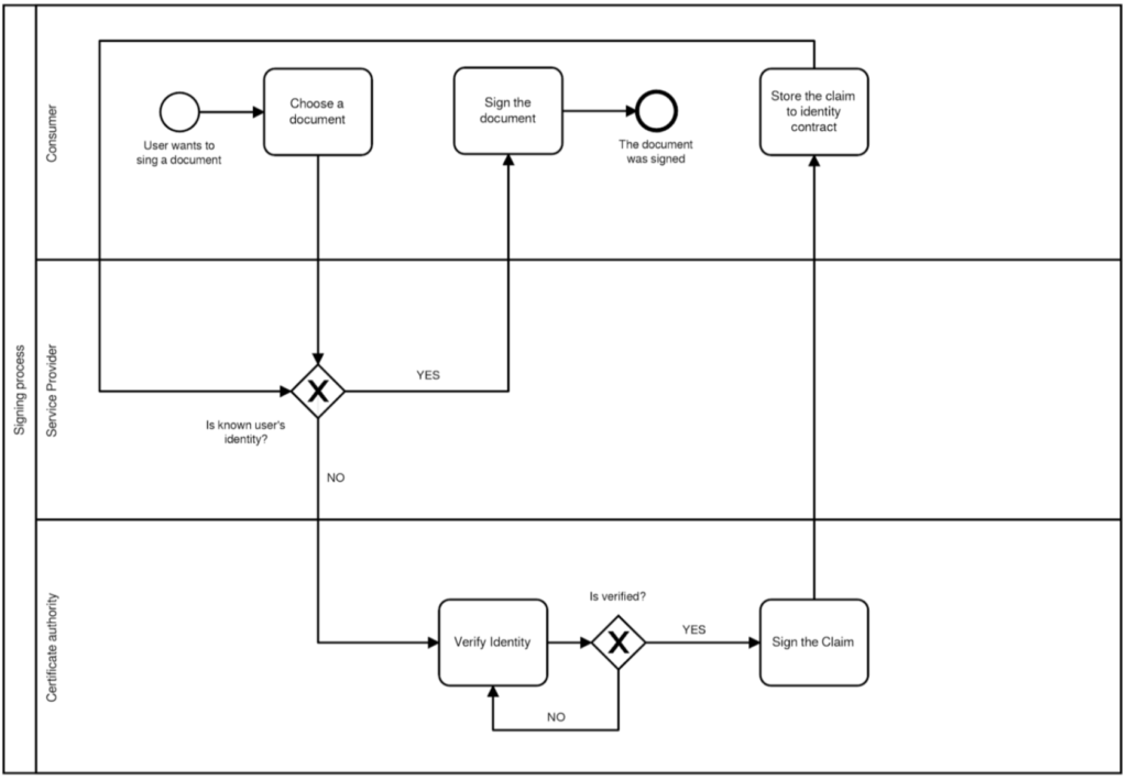 signing process scheme