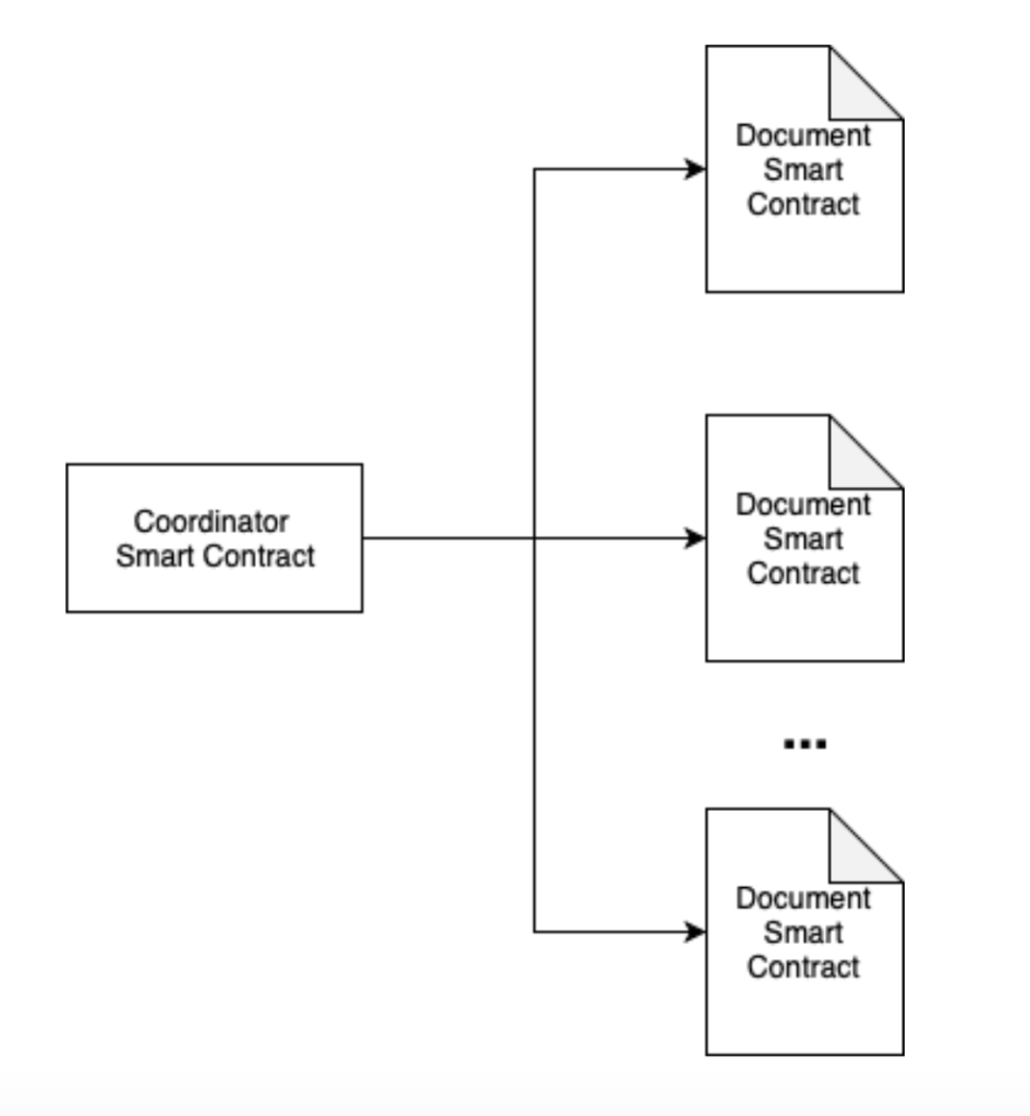smart contracts explained