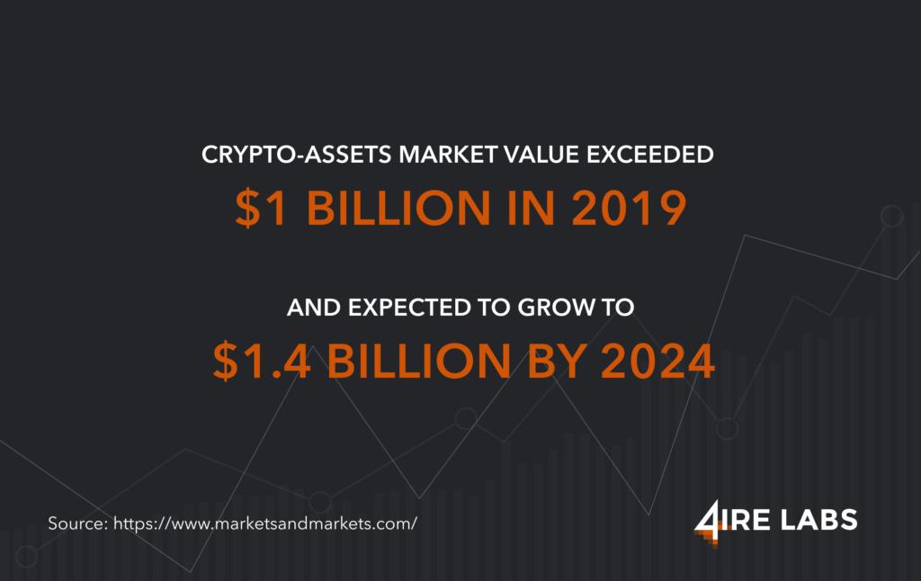 crypto assets market