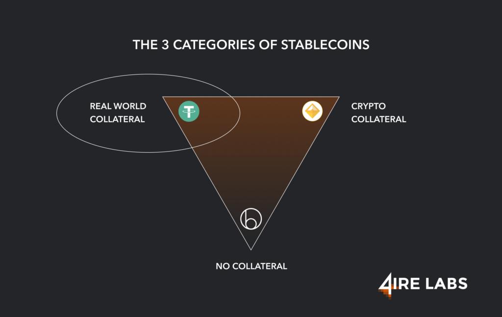 stablecoin categories