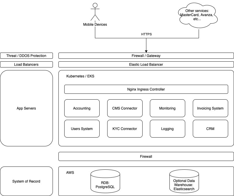architecture for neobank