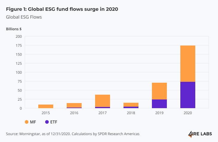 global ESG flows