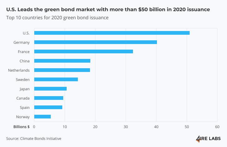green bond market