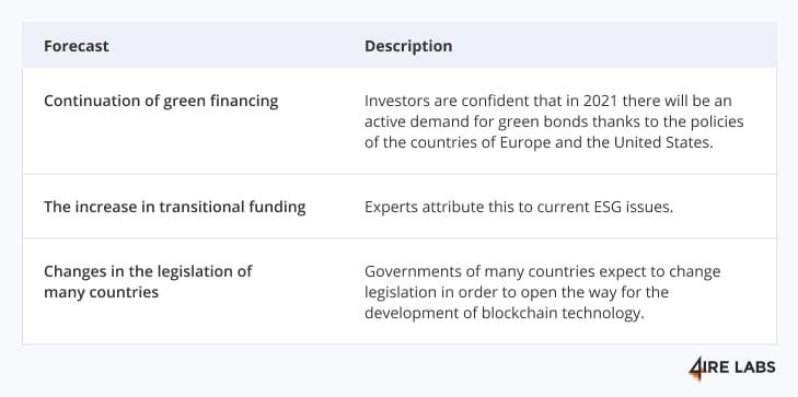 green finance prediction 2021