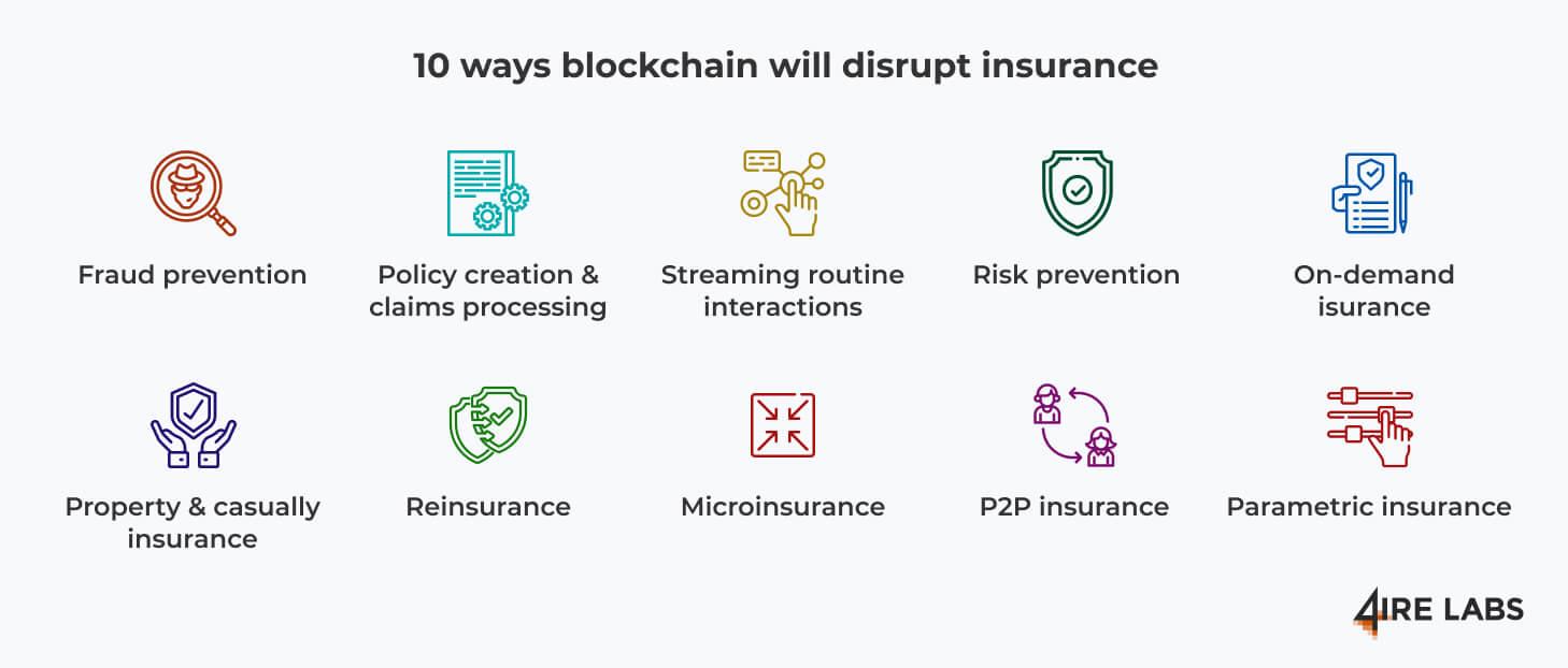 how blockchain can disrupt insurtech