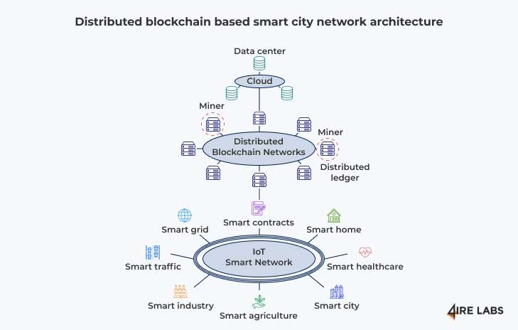 distributed blockchain networks