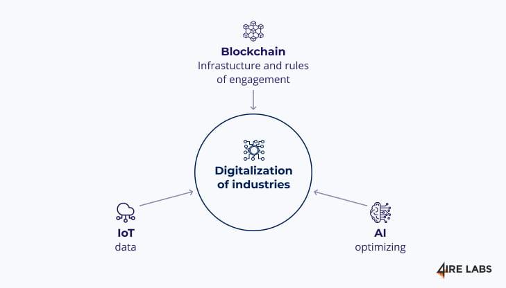 industries decentralization