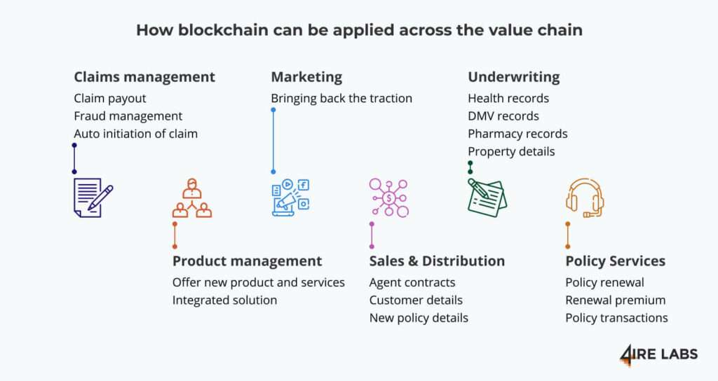 blockchain potential in insurance