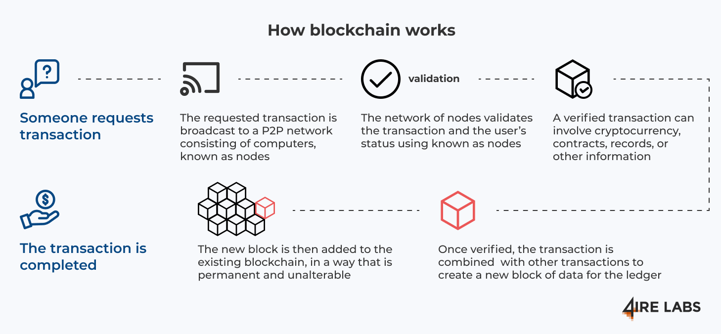 how blockchain technology works