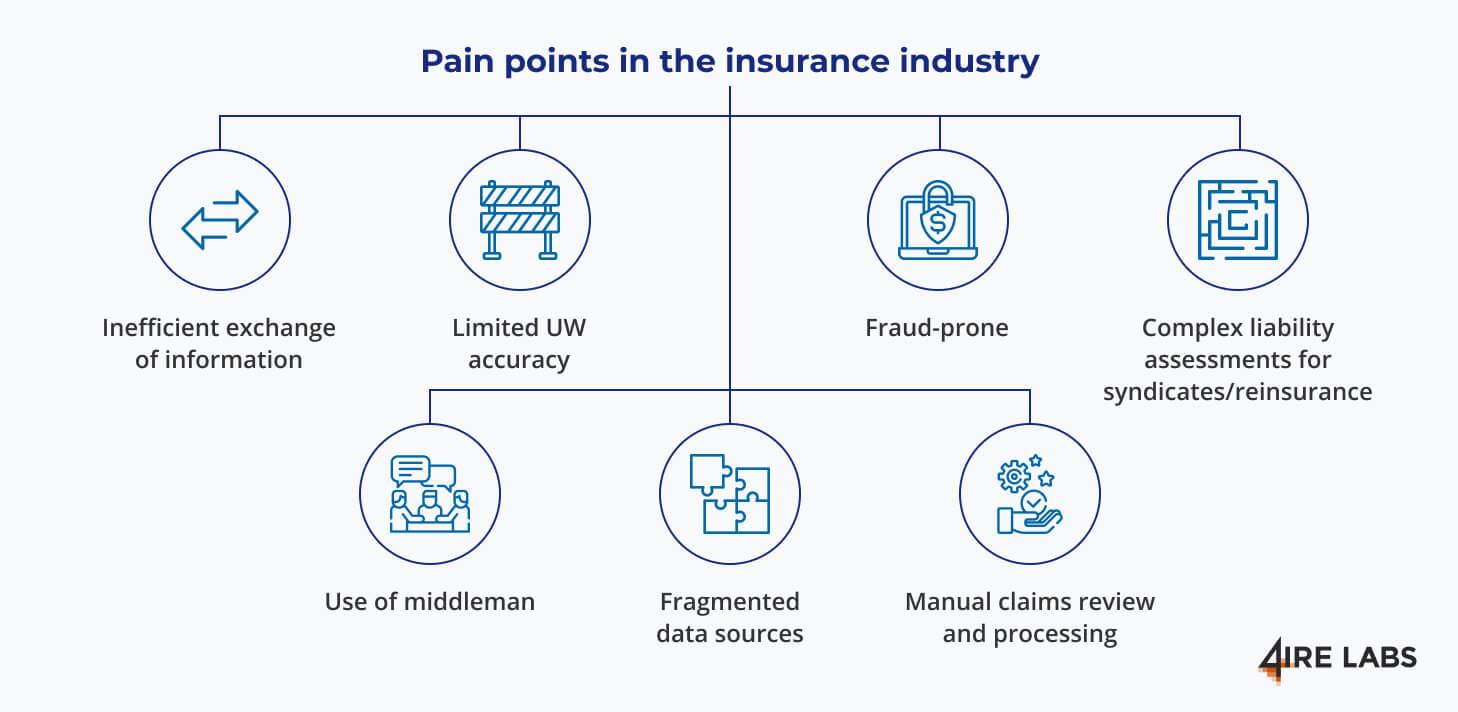 insurance pain points