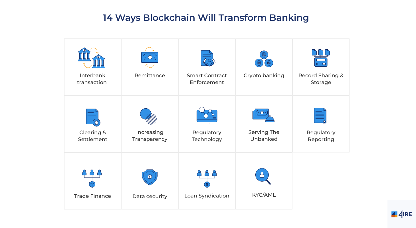 how blockchain transforms banking