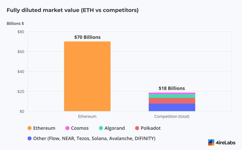 eth vs competitors stats