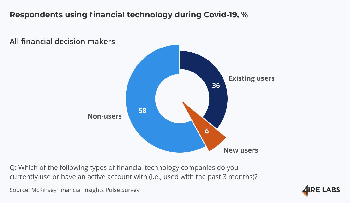 respondents using fintech