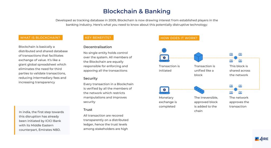 blockchain & banking