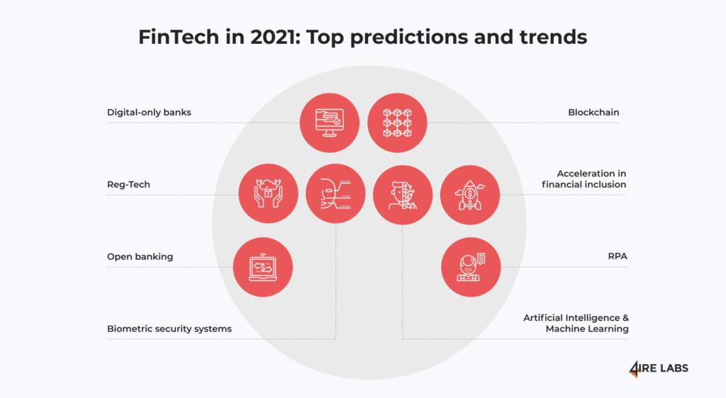 fintech predictions 2021