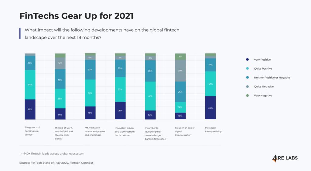 fintechs gear up 2021
