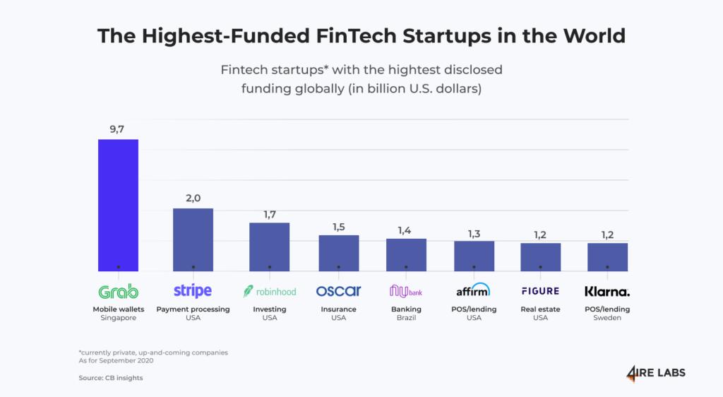 fintech startups 2021