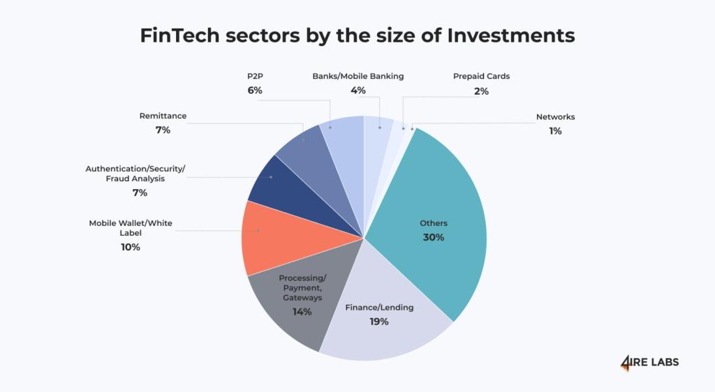 fintech sectors