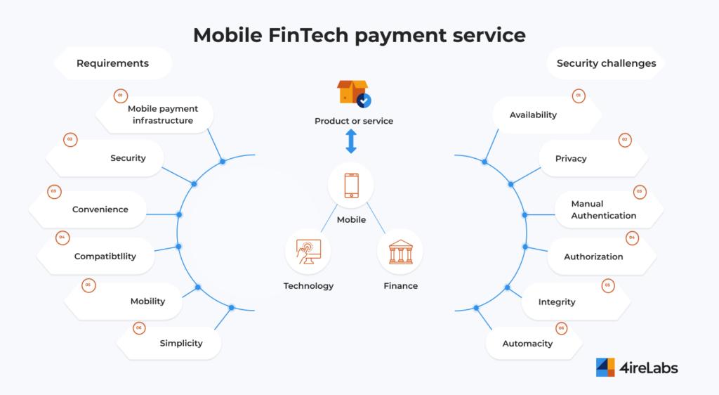 mobile fintech payments service