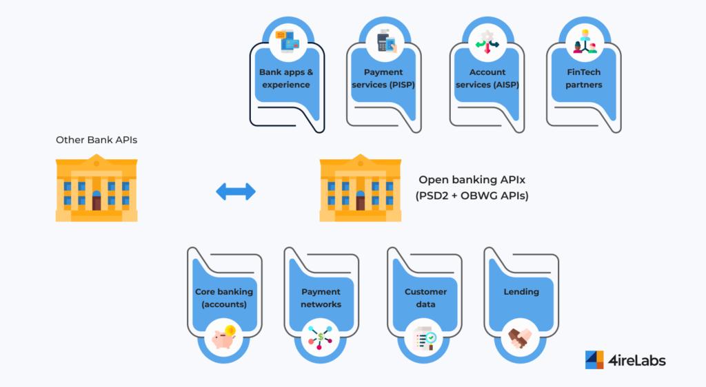 open banking APIs