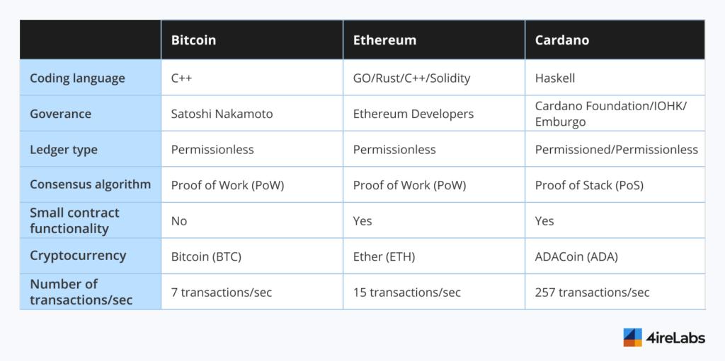 cardano vs ethereum vs bitcoin