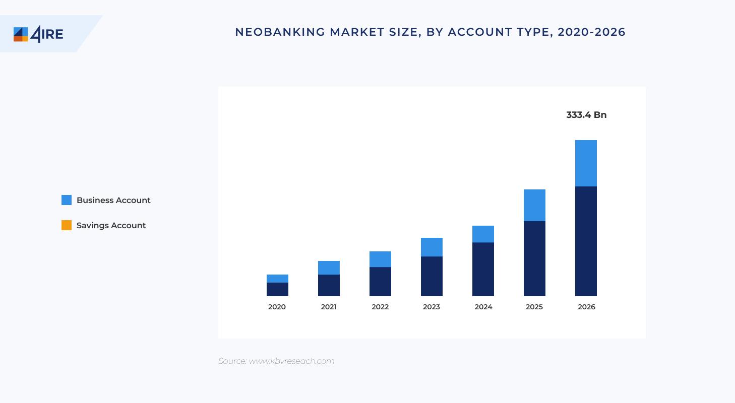 market size neobanks