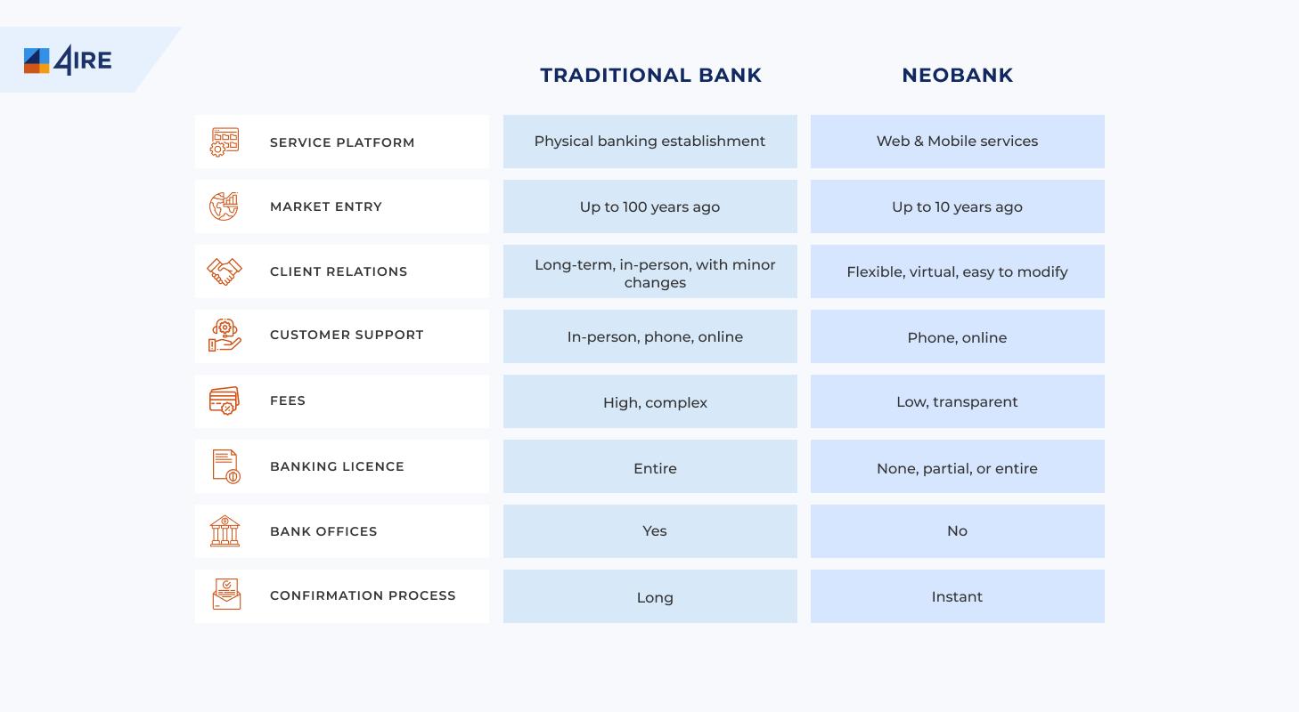 neobank vs traditional bank