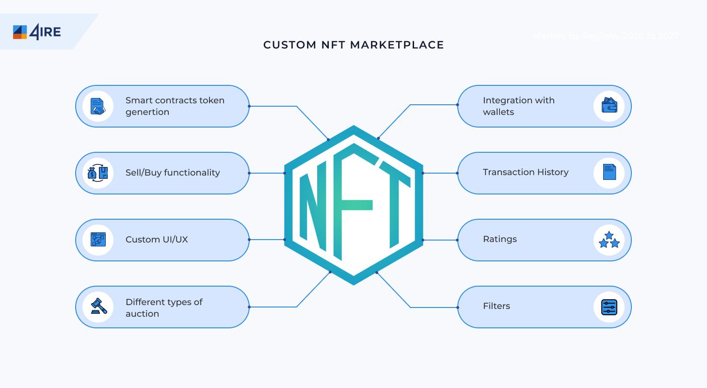 custom nft platform