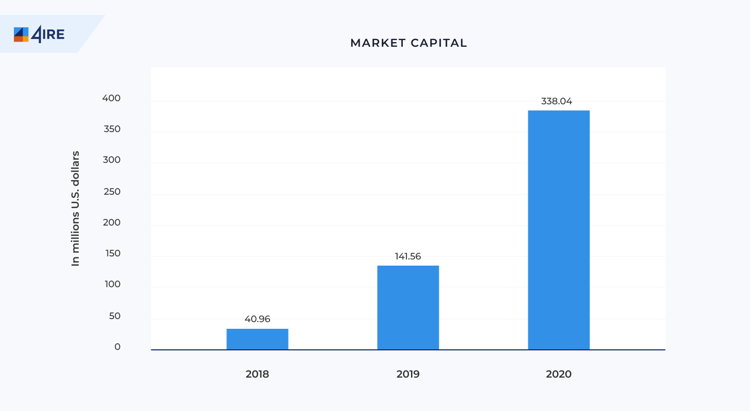 nft market capital