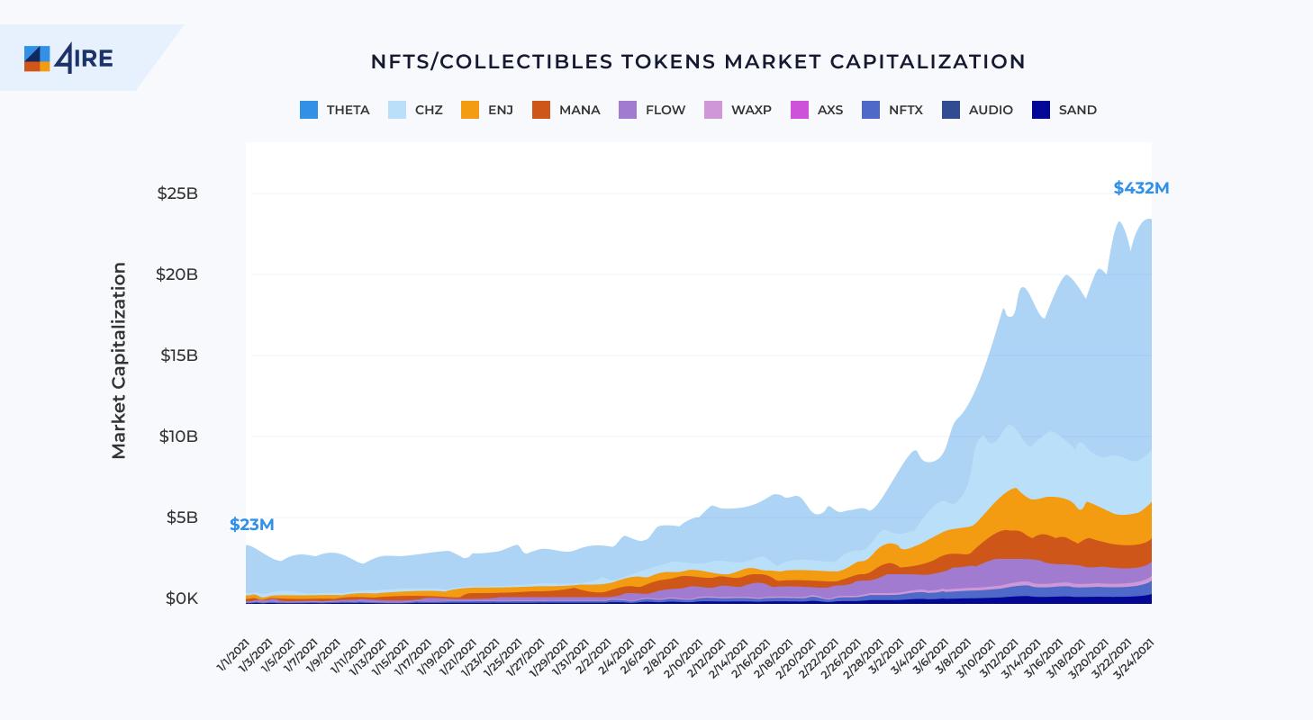 nft collectibles market