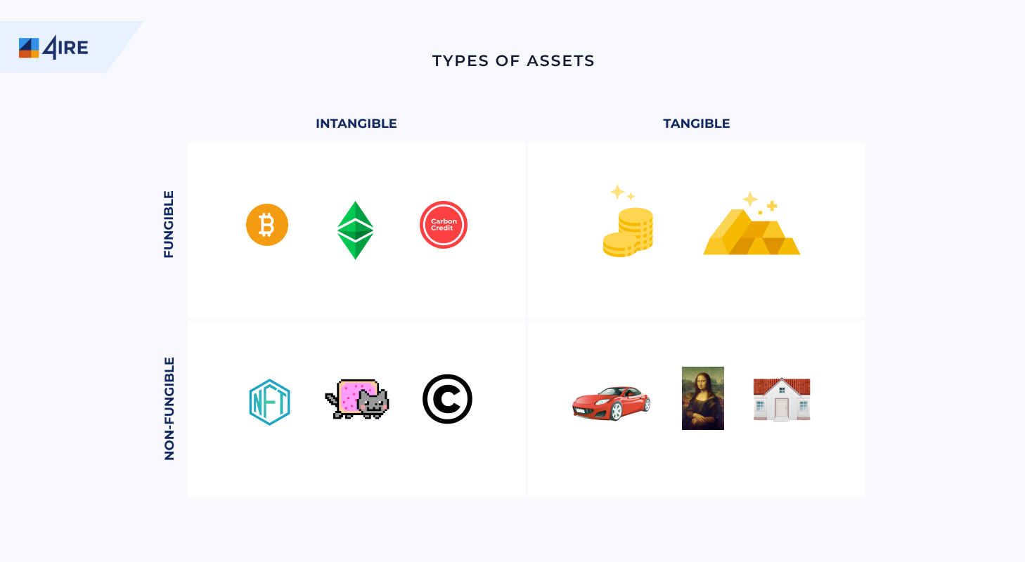 assets types