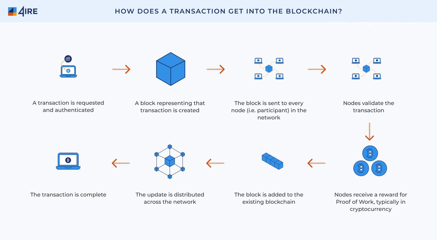 transaction blockchain