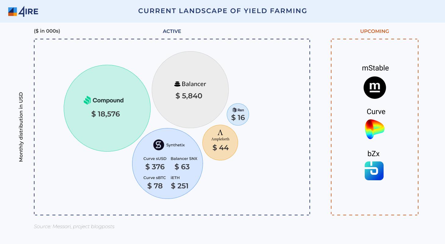 yield farming lansdscape