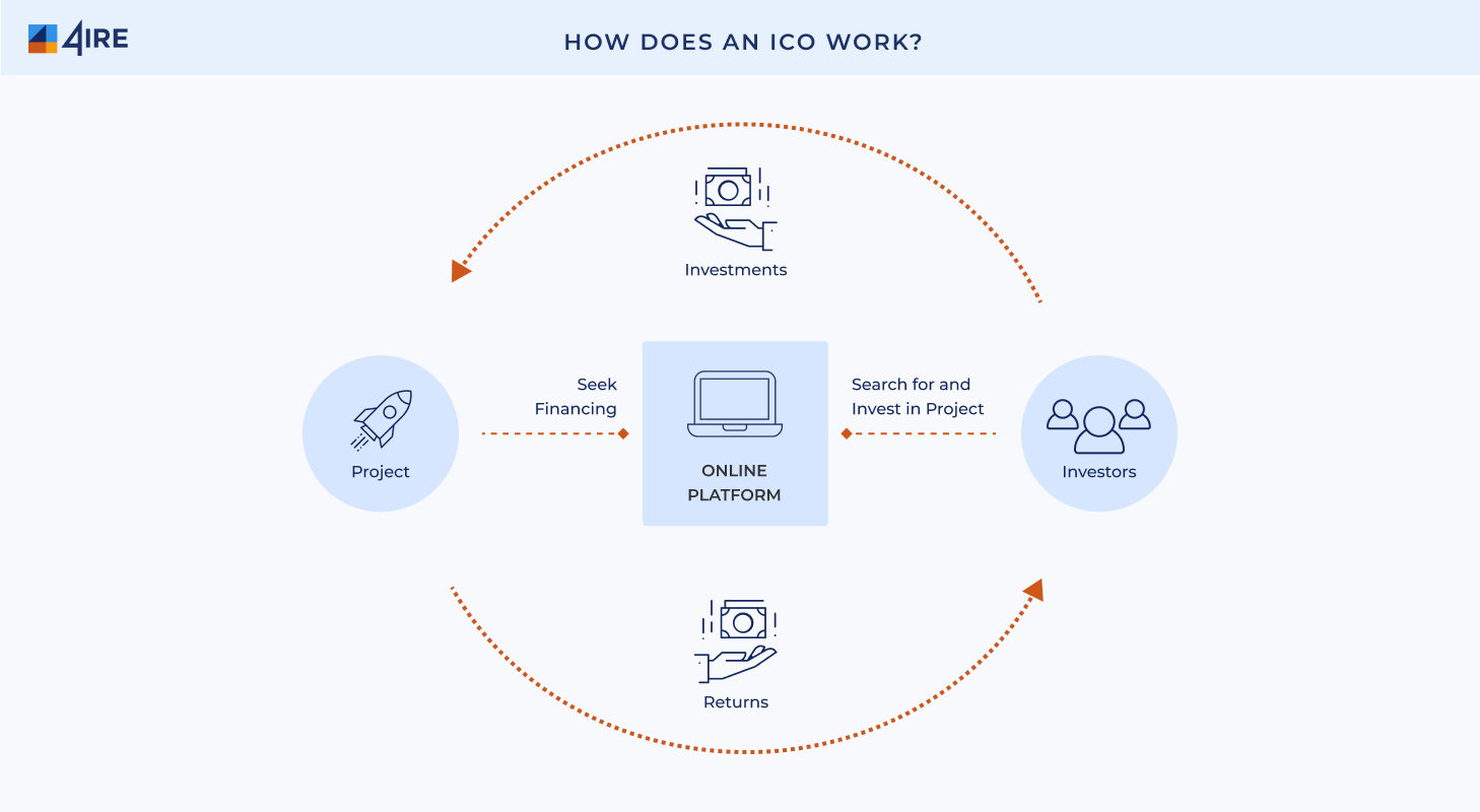 how does ico works