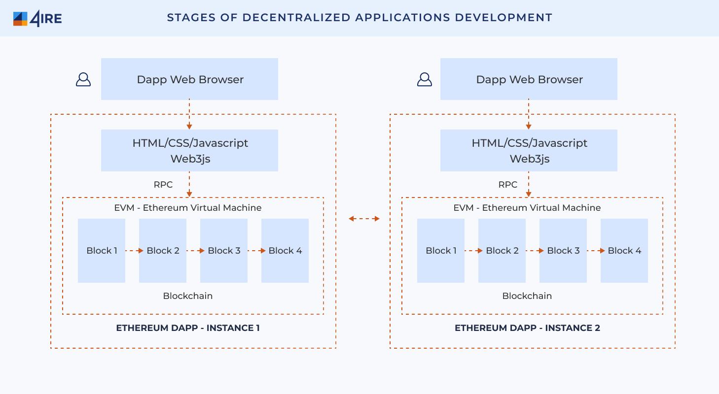 dapp development stages
