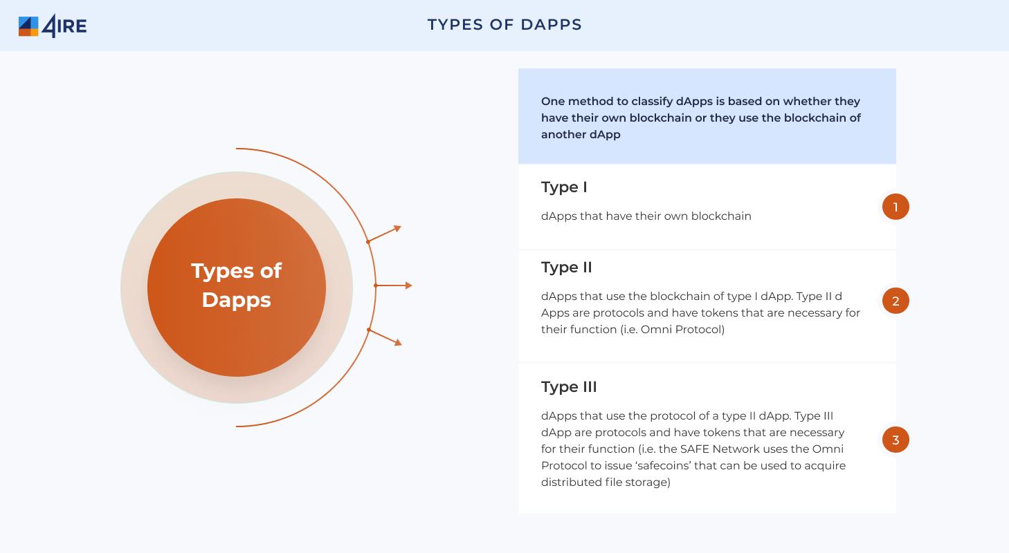 dapp types
