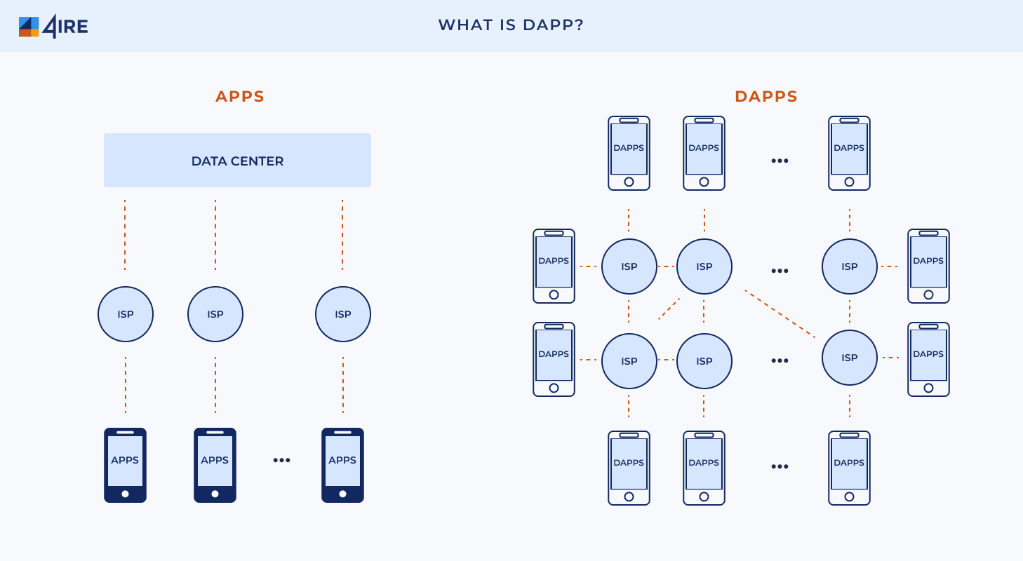 decentralized apps