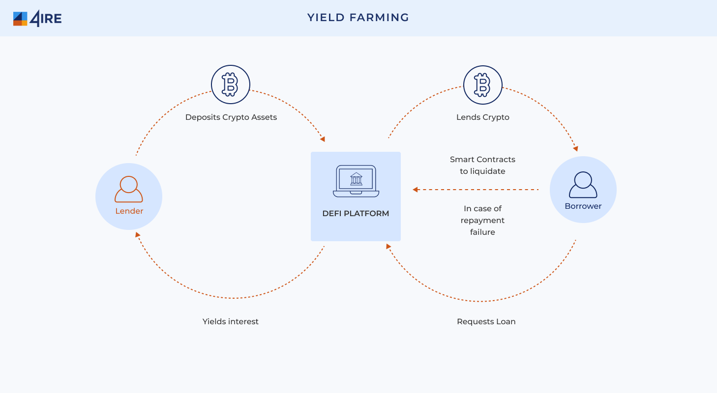 what is yield farming
