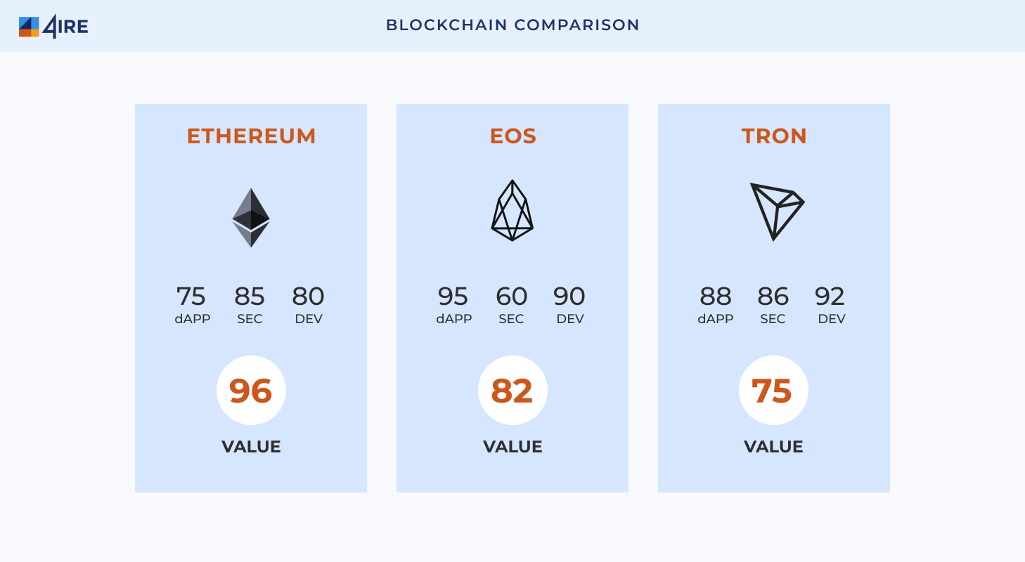 Blockchain Comparison