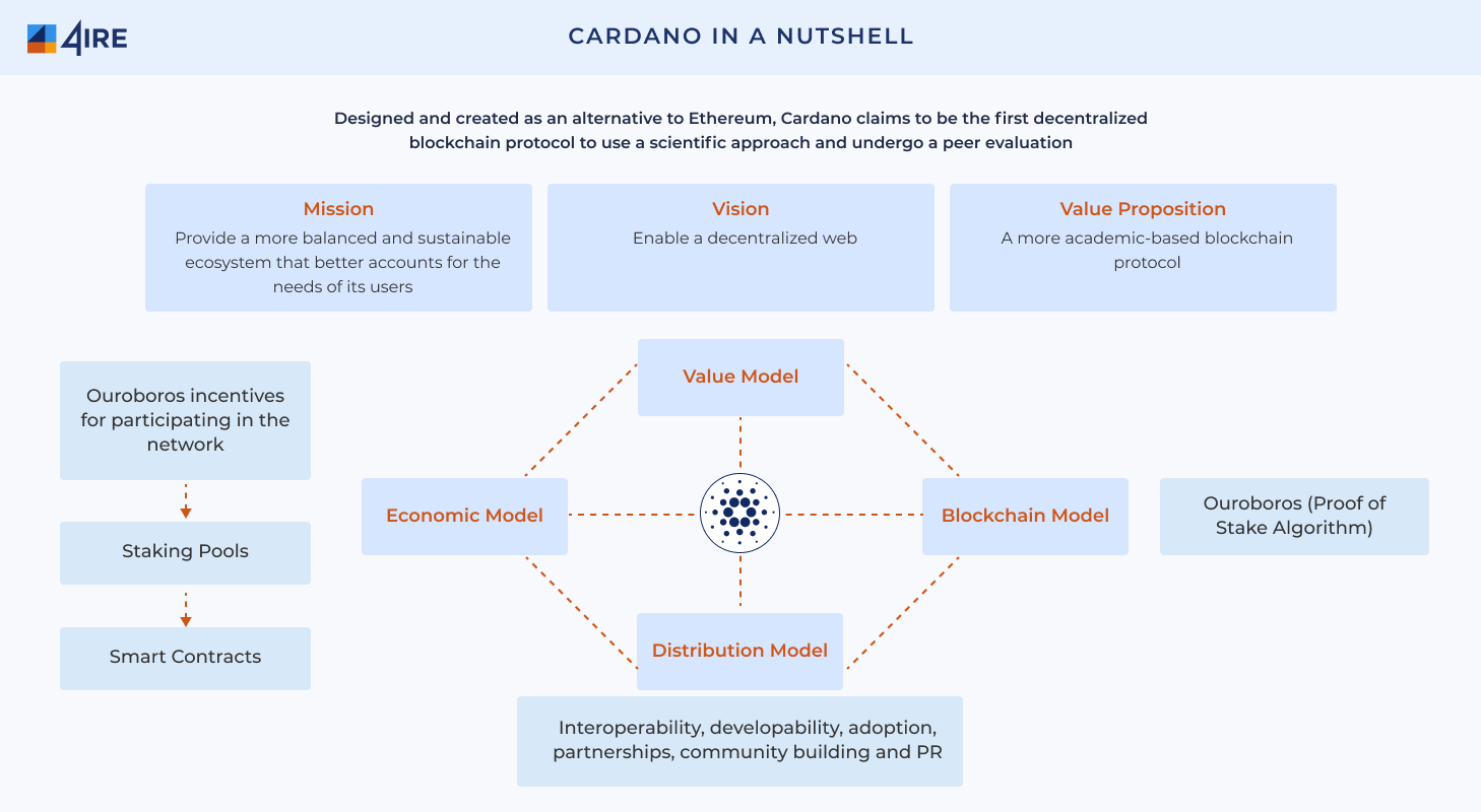 CARDANO-in-a-nutshell