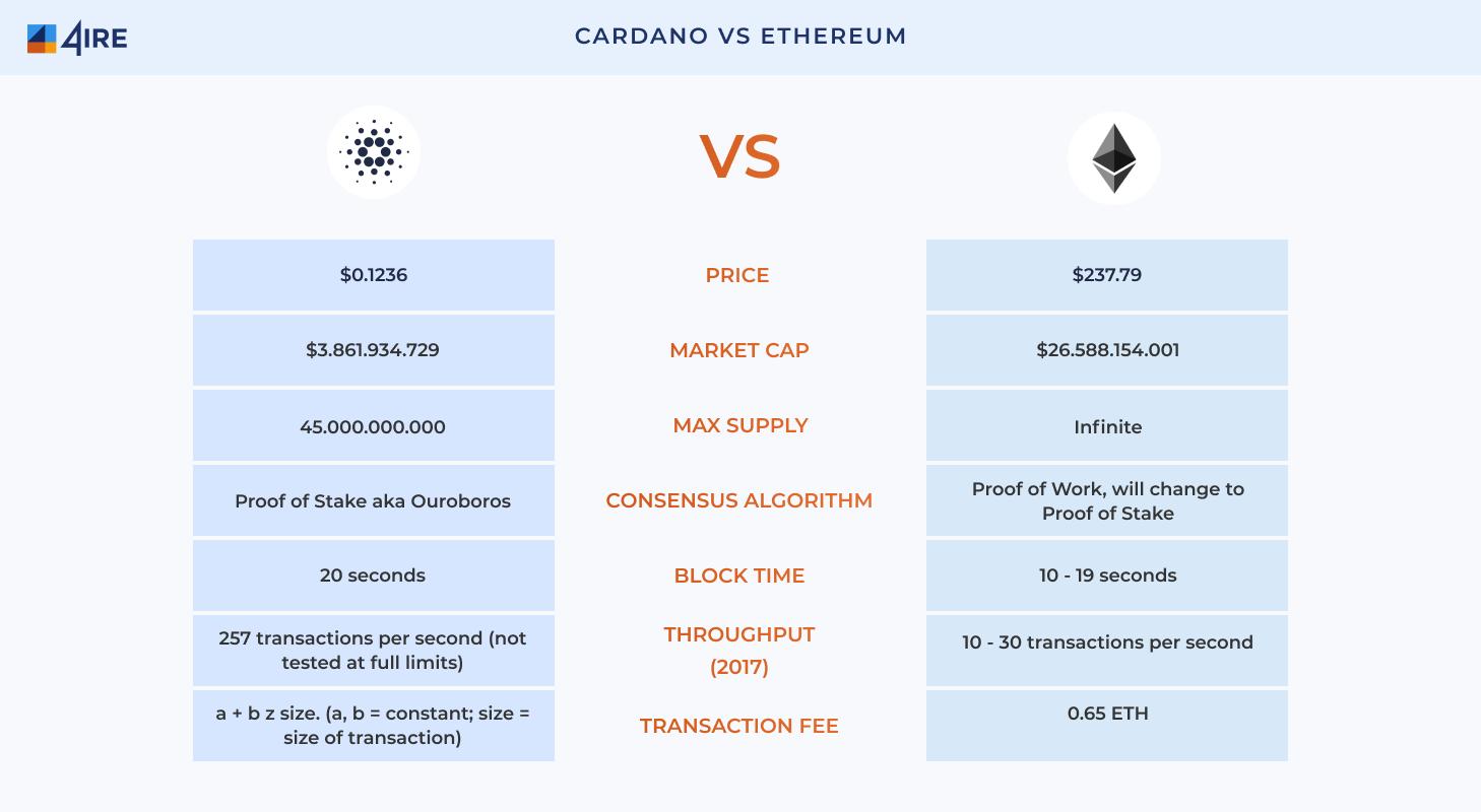 Cardano-vs.-Ethereum