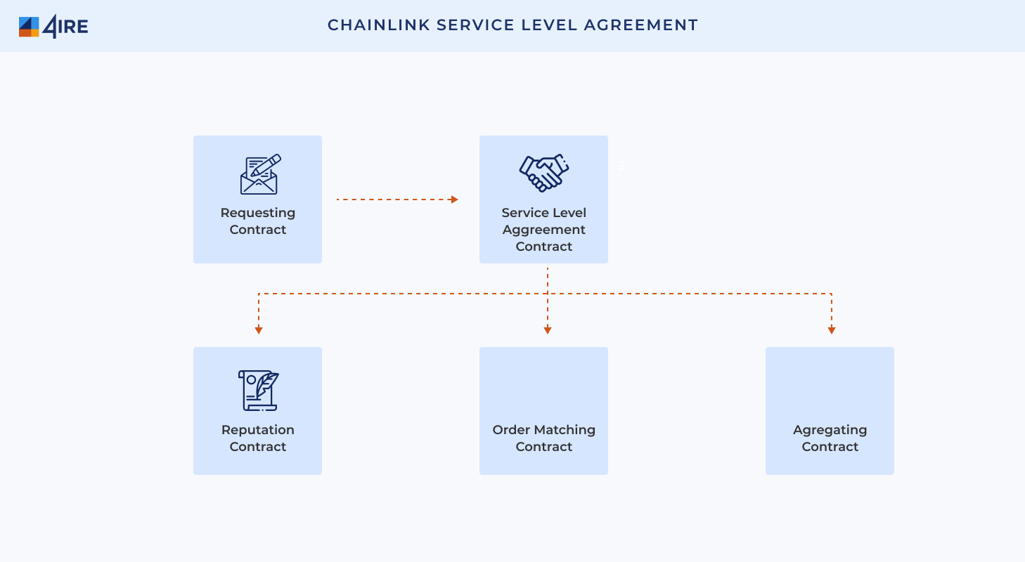 Chainlink Service Level Agreement