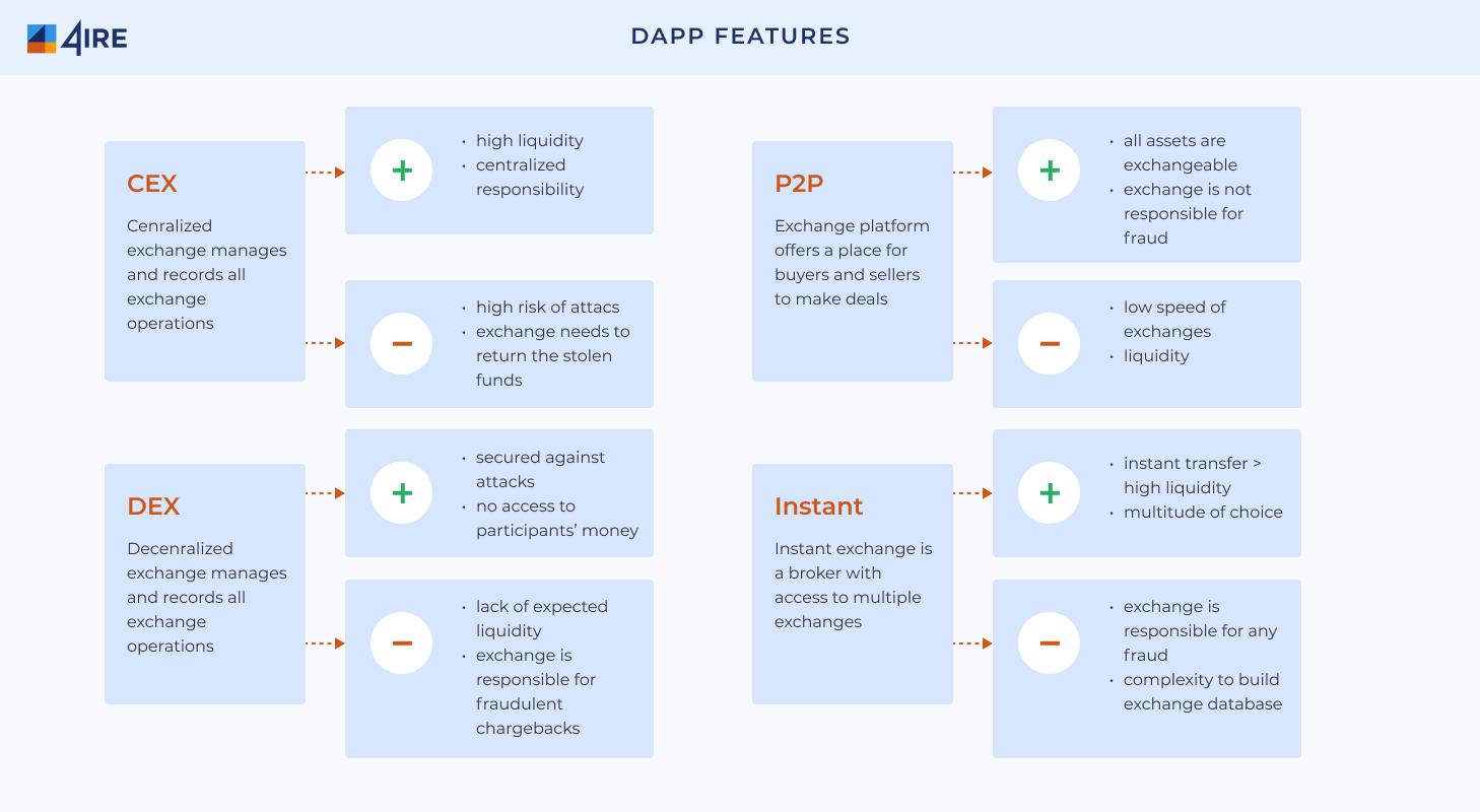DAAP features