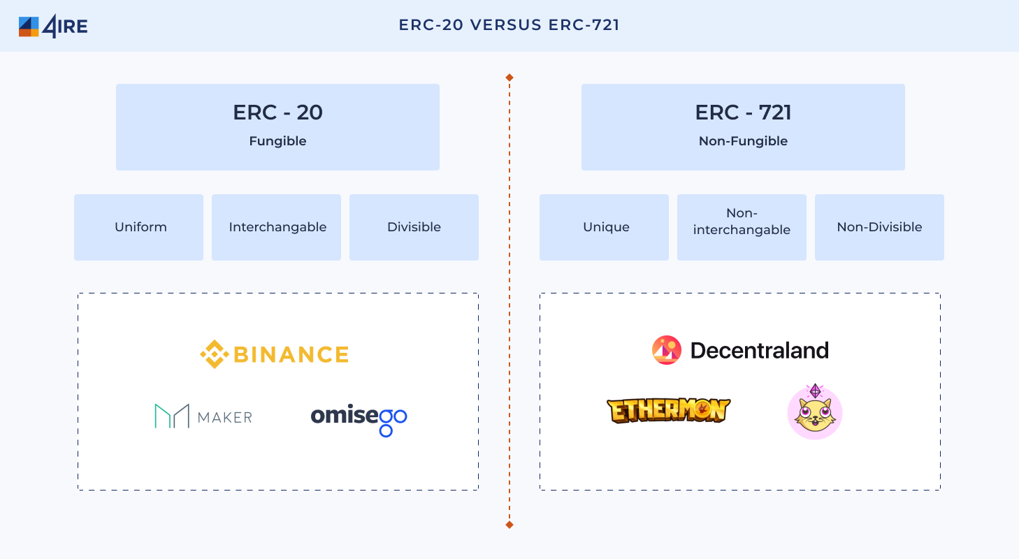 ERC 20 versus ERC- 21