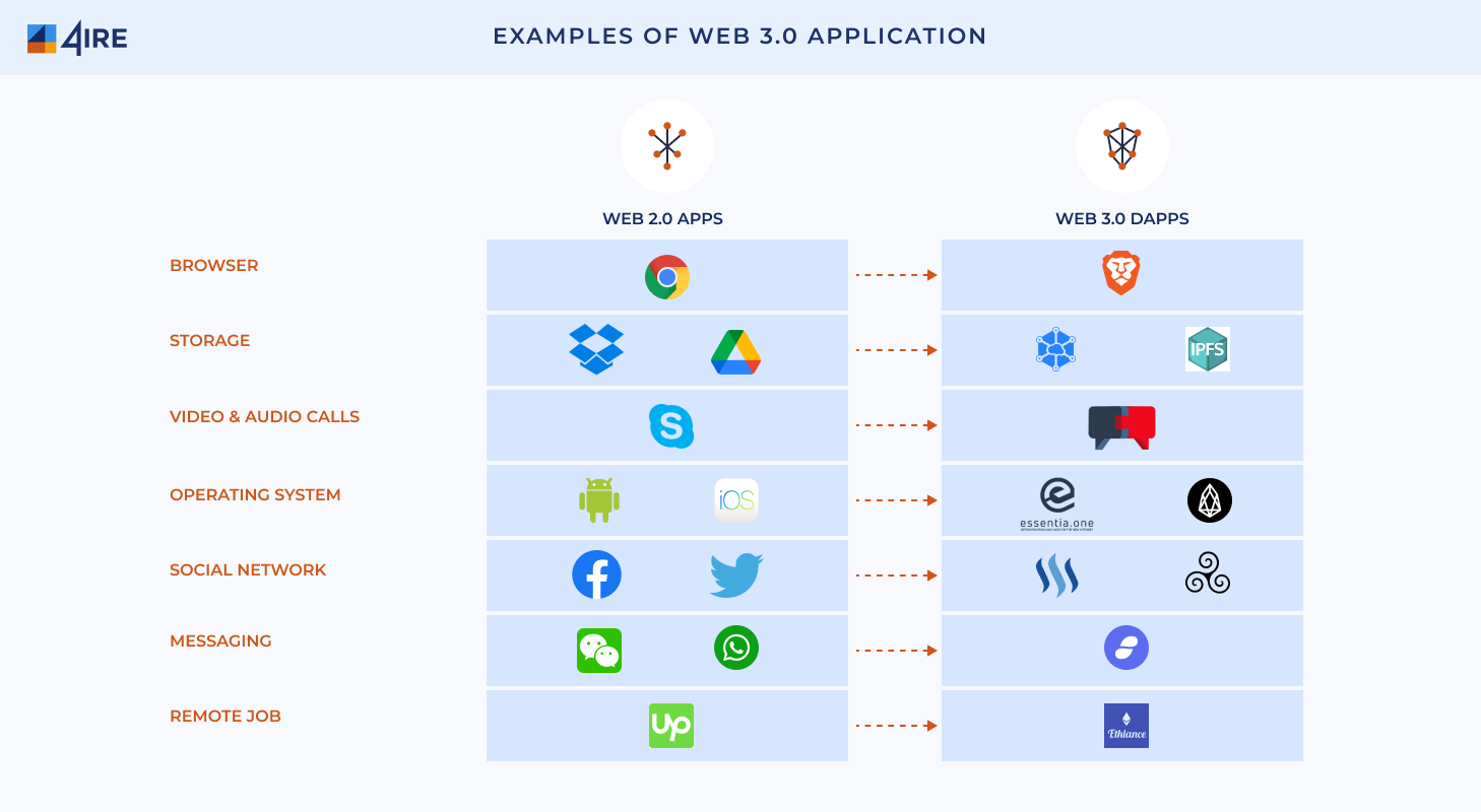 Examples of Web 3.0 Application