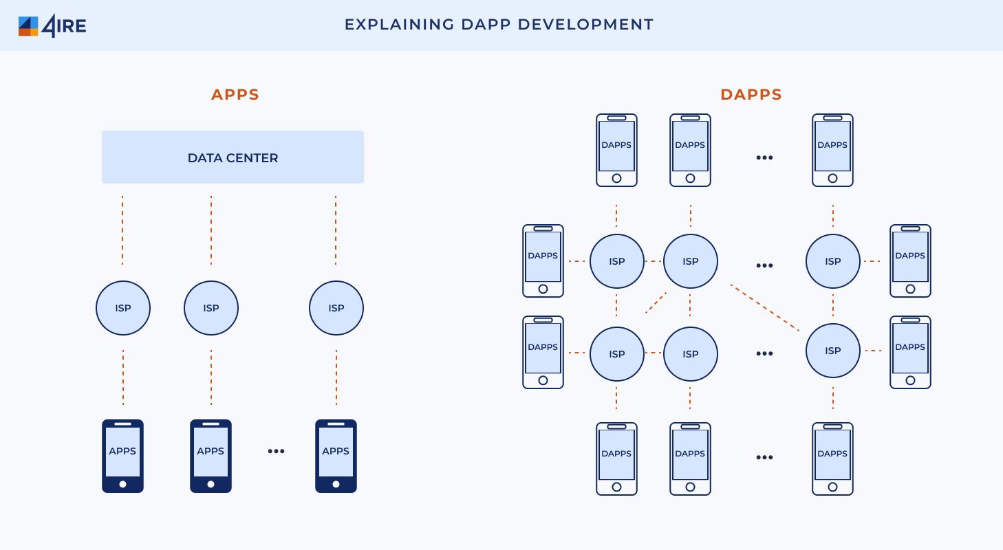 Explaining dApp Development