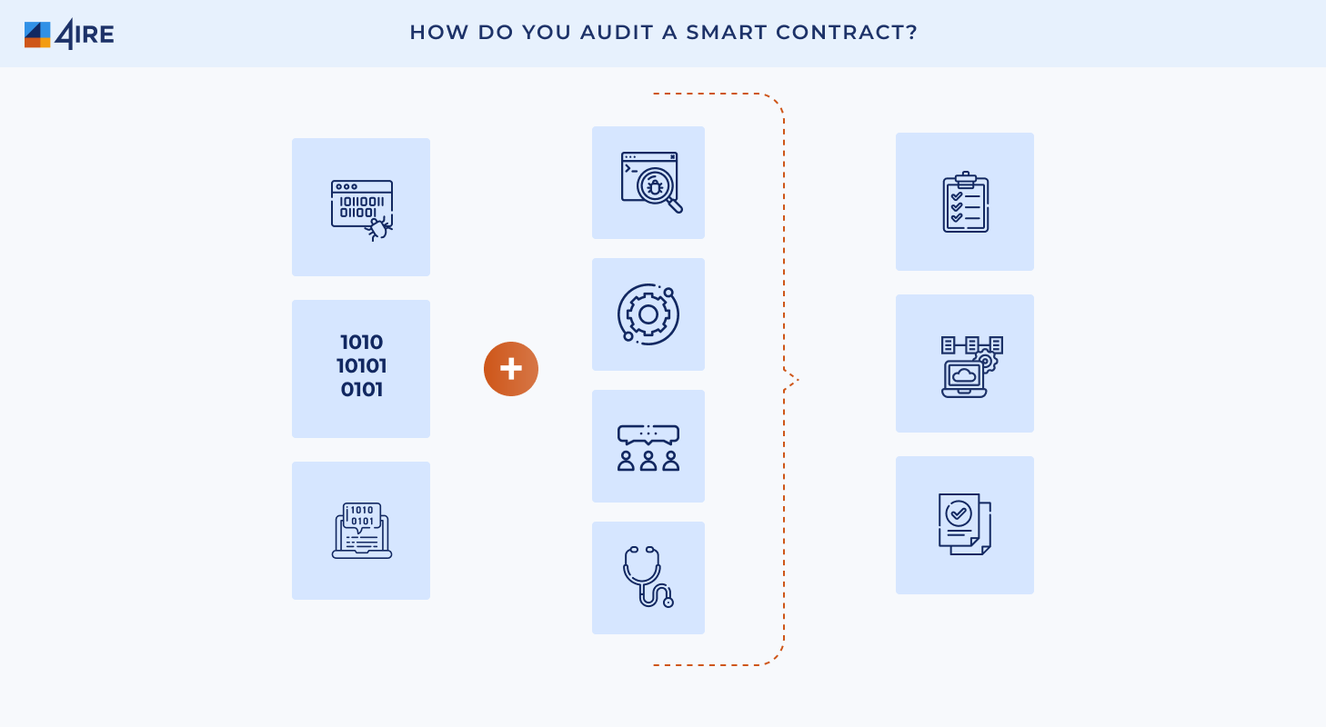 How Do You Audit a Smart Contract?