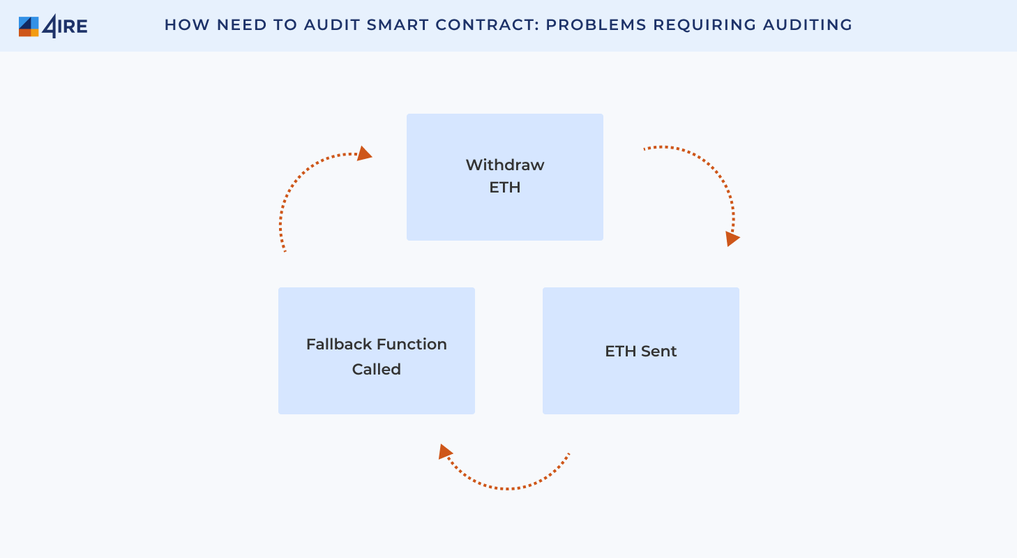 How Need to Audit Smart Contract Problems Requiring Auditing