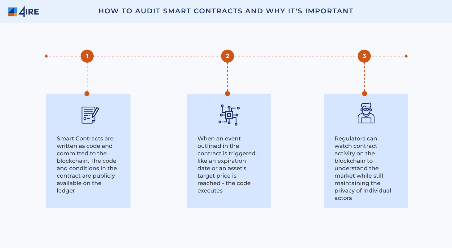 How to Audit Smart Contracts and Why Its Important