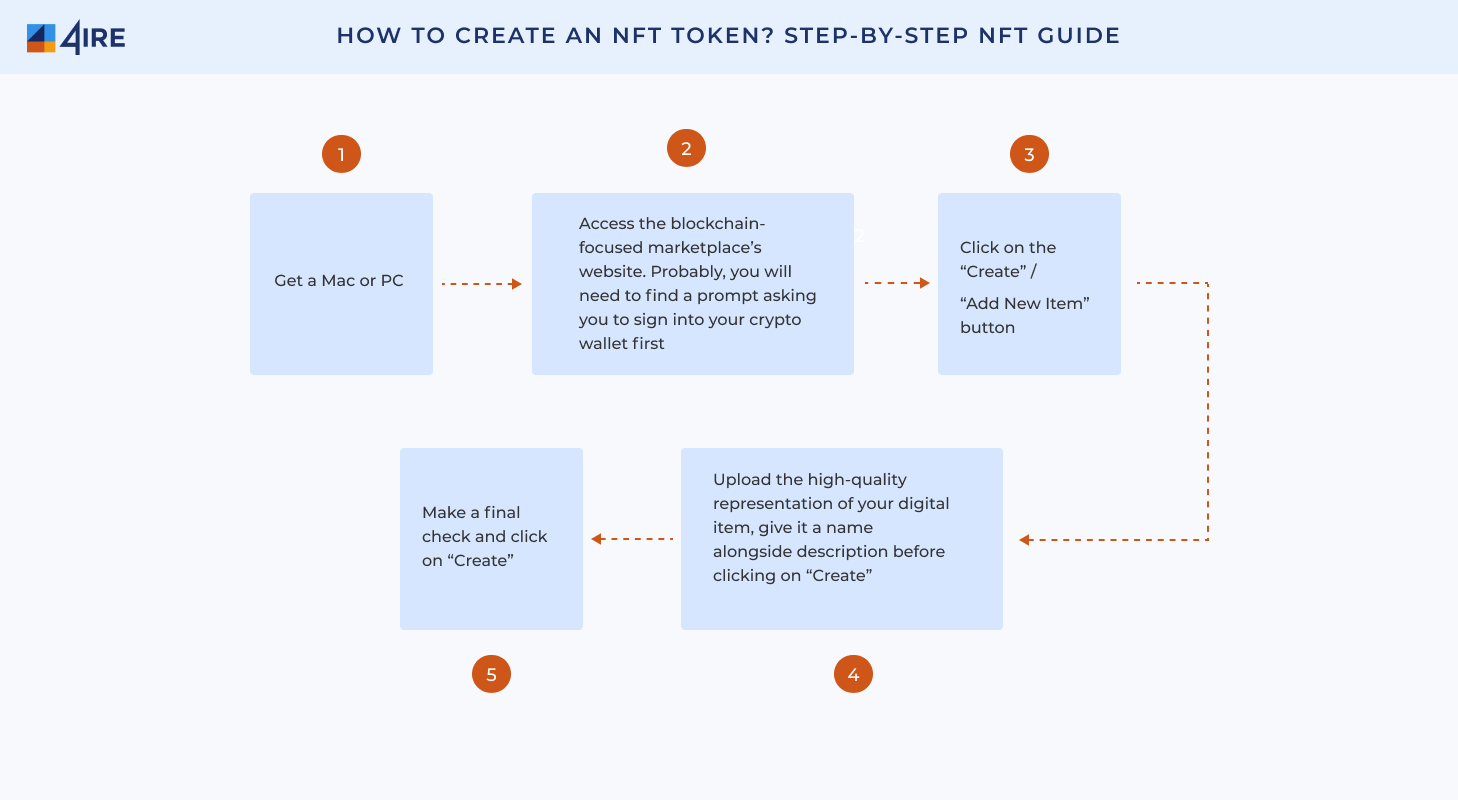 How to Create an NFT Token Step by Step NFT Guide